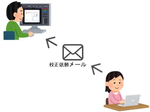 注文ステップ4ー武蔵小金井駅すぐそばの写真屋さん、フジカワフォトサービス